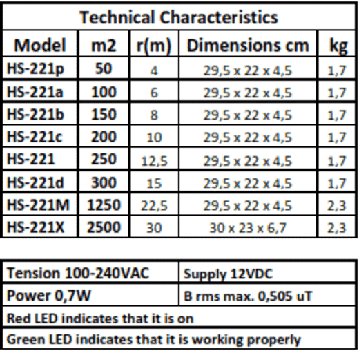 Technical characteristics for hs-221